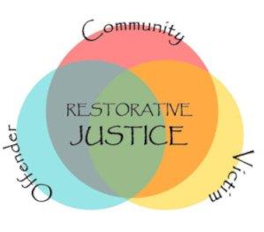 restorative justice venn diagram